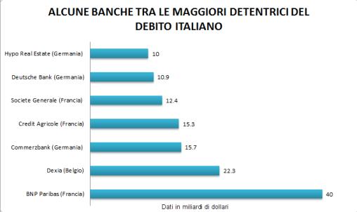 BANCHE-DEBITO-ITALIANO