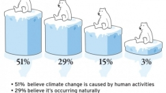 climate-change-belief-research---half-the-population-believes-