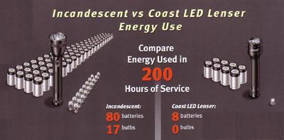 LED-vs-bulb