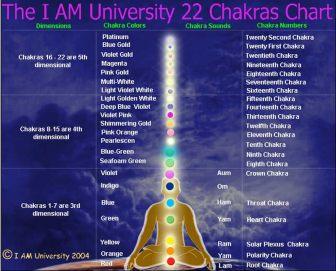chakras chart 22 chakras