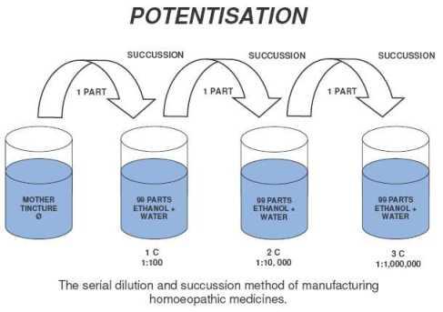 potentisation image-1