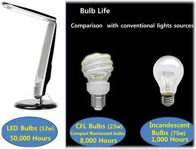 Vortex-bulb-comparison-m