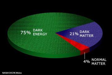 percentuali-di-materia-oscura-energia-oscura-e-materia-ordinaria-nel-nostro-Universo
