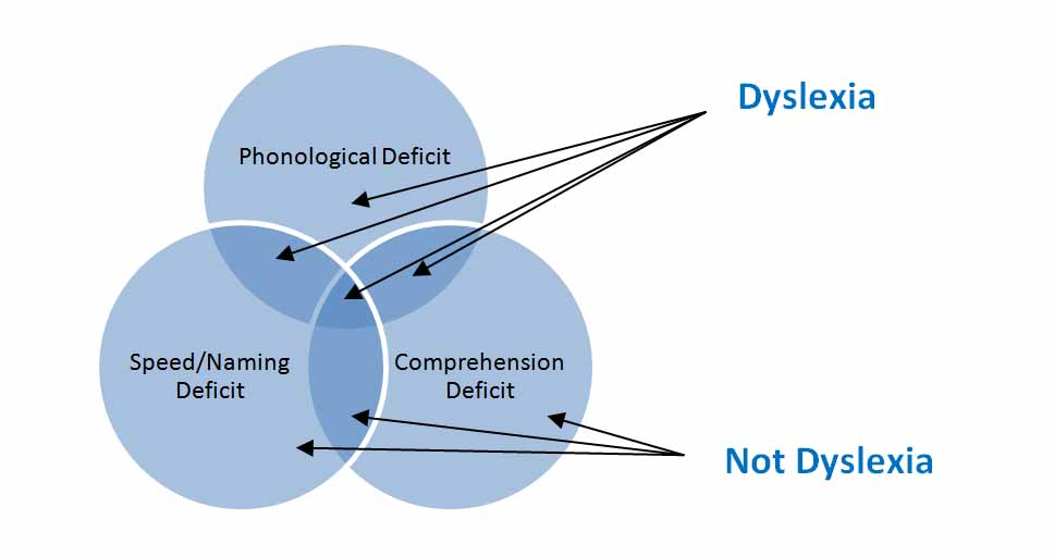compare and contrast dementia and dyslexia The association between semantic dementia and surface by contrast, oral reading of and an association between semantic dementia and surface dyslexia has been.