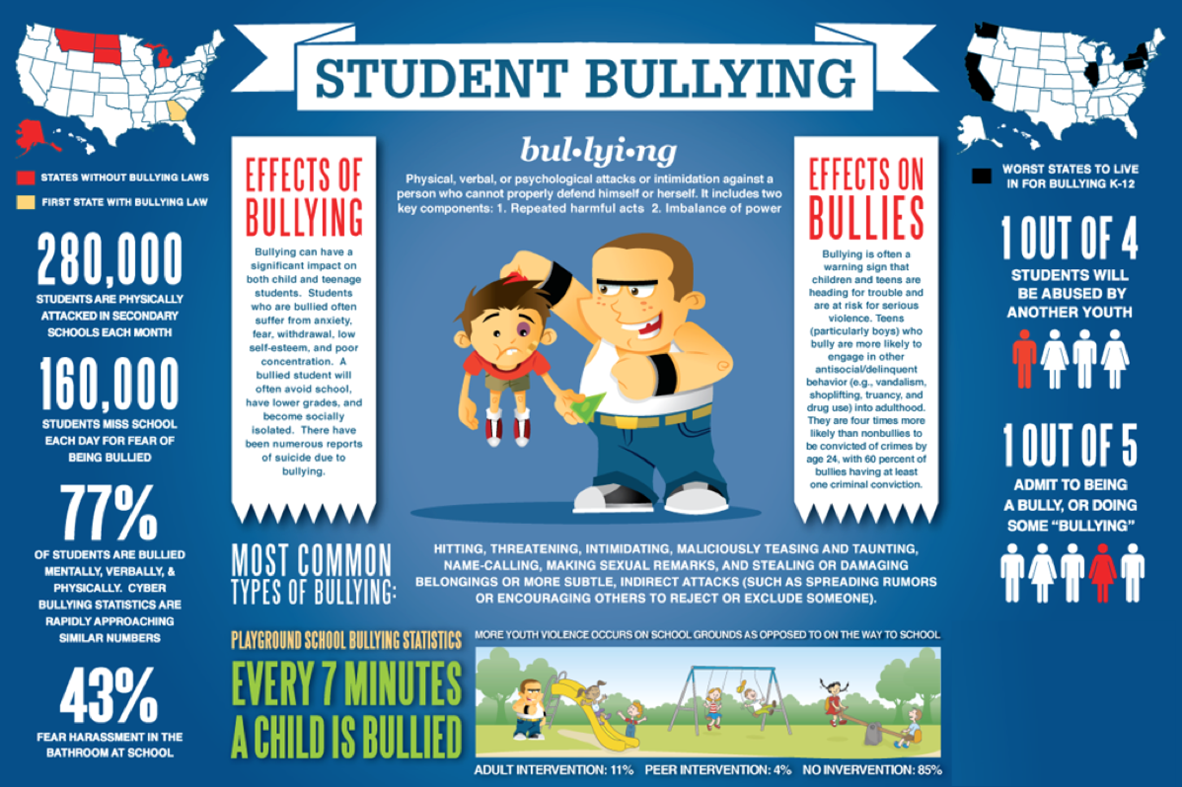 Outcomes From Bullying Schermata Alle